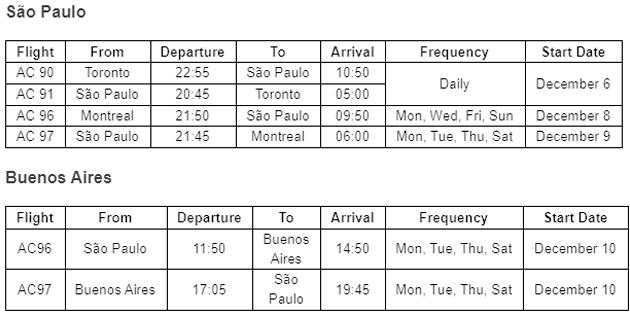 vuelos toronto sudamerica 2021